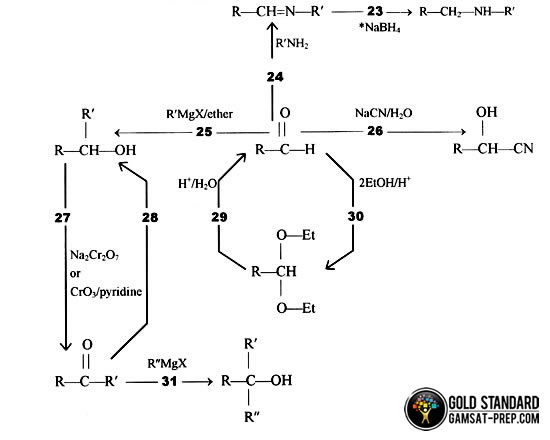 GAMSAT Organic Chemistry Mechanisms